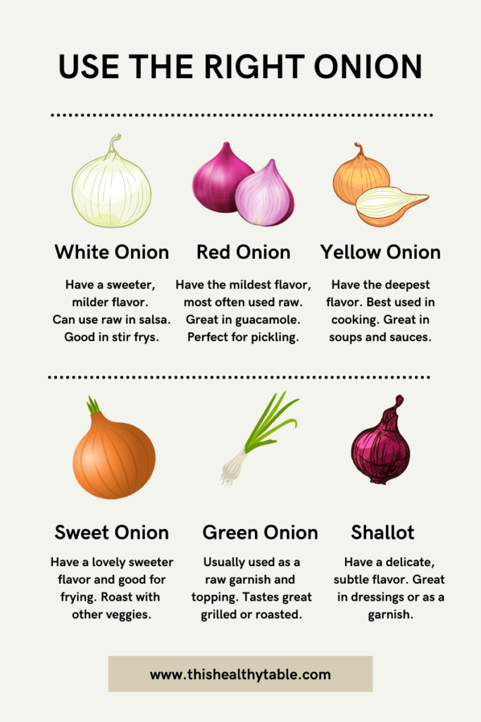 An infographic with onion types.